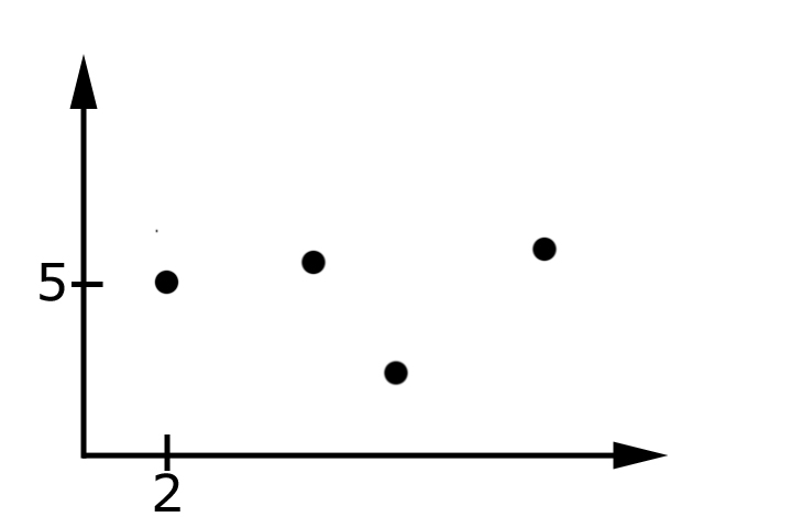 koordinatensystem unbekannte variable x