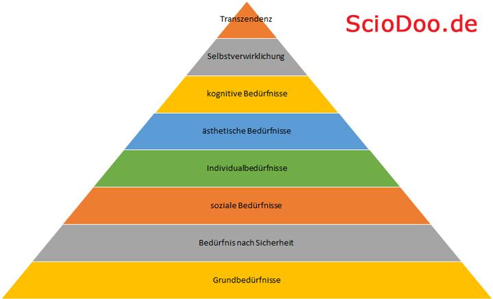 maslow bedürfnispyramide 8 stufen