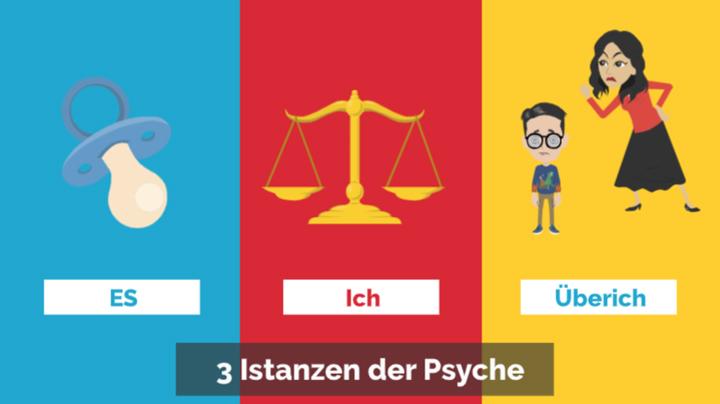 psychoanalyse 3 instanzen strukturmodell
