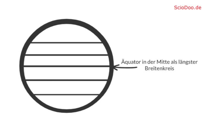 gradnetz äquator