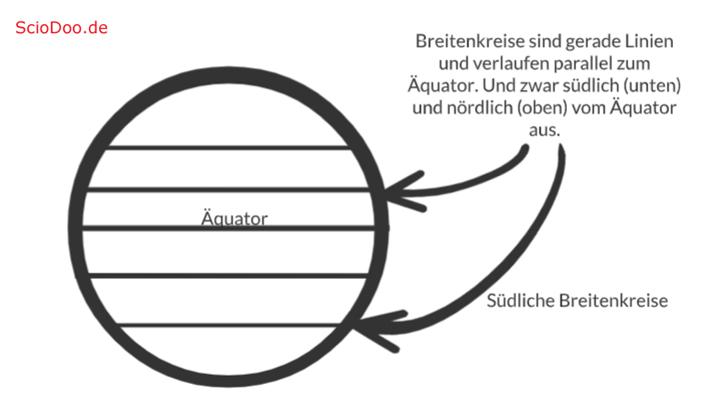 gradnetz der erde breitenkreise