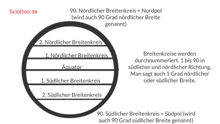 gradnetz der erde was sind breitenkreise