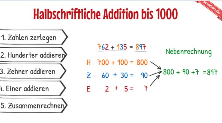 wie funktioniert die halbschriftliche addition